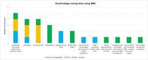 Q6 Disadvantages of MMC